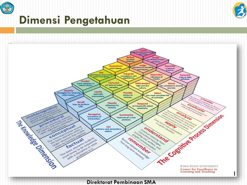 Direktorat Pembinaan SMA Dimensi Pengetahuan