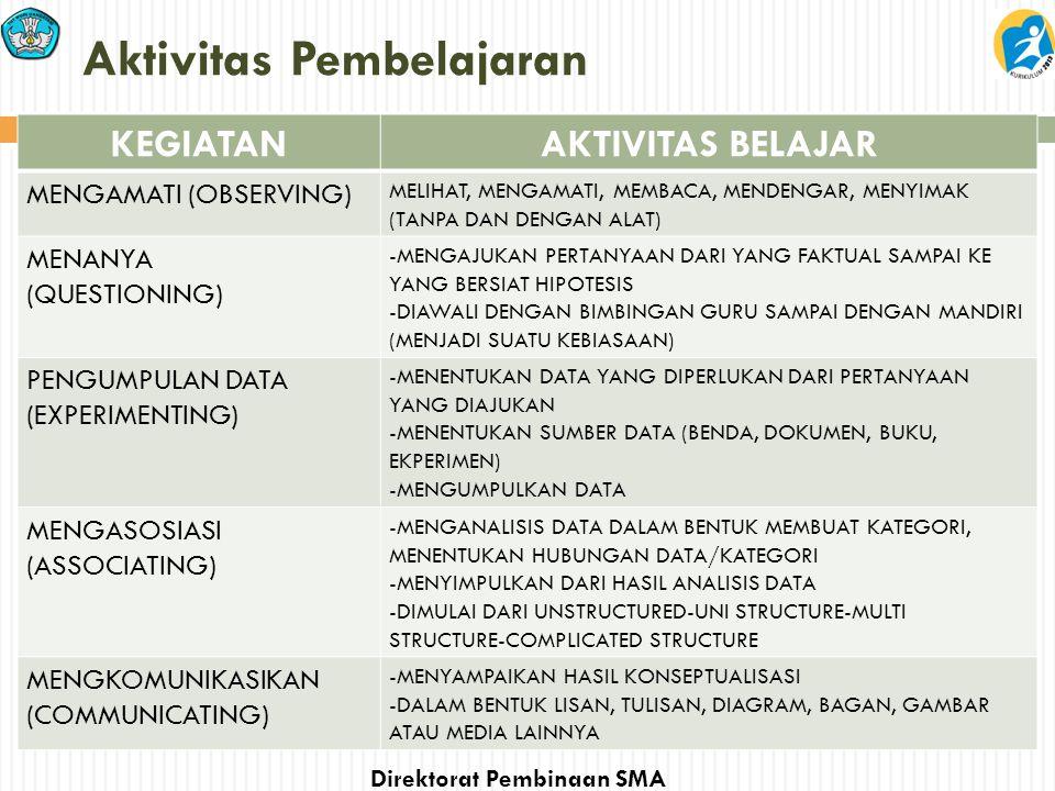 Direktorat Pembinaan SMA Aktivitas Pembelajaran KEGIATANAKTIVITAS BELAJAR MENGAMATI (OBSERVING) MELIHAT, MENGAMATI, MEMBACA, MENDENGAR, MENYIMAK (TANP