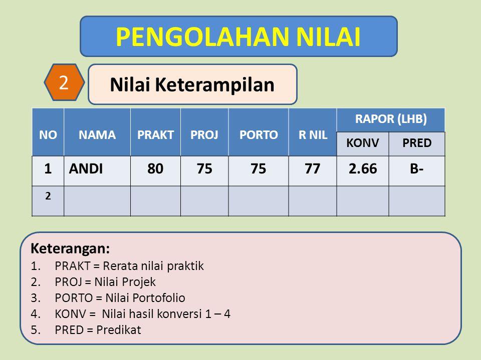 PENGOLAHAN NILAI Nilai Keterampilan 2 NONAMAPRAKTPROJPORTOR NIL RAPOR (LHB) KONVPRED 1ANDI8075 772.66B- 2 Keterangan: 1.PRAKT = Rerata nilai praktik 2.PROJ = Nilai Projek 3.PORTO = Nilai Portofolio 4.KONV = Nilai hasil konversi 1 – 4 5.PRED = Predikat