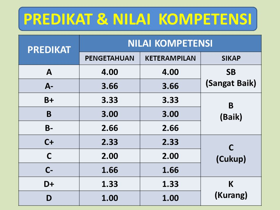 PREDIKAT & NILAI KOMPETENSI PREDIKAT NILAI KOMPETENSI PENGETAHUANKETERAMPILANSIKAP A4.00 SB (Sangat Baik) A-3.66 B+3.33 B (Baik) B3.00 B-2.66 C+2.33 C (Cukup) C2.00 C-1.66 D+1.33 K (Kurang) D1.00