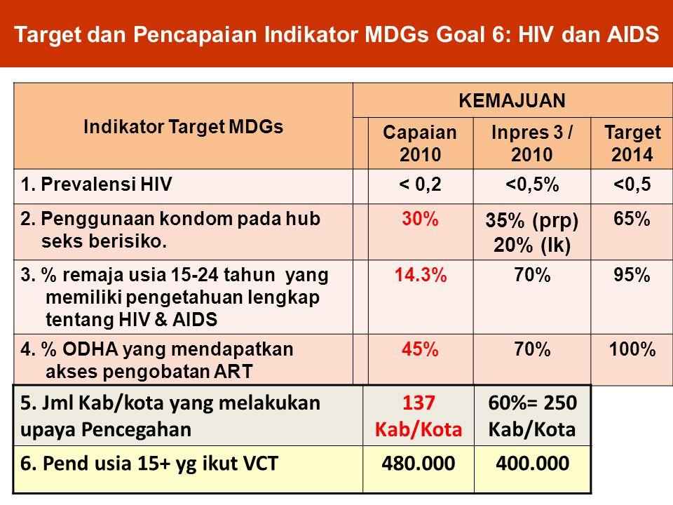 Target dan Pencapaian Indikator MDGs Goal 6: HIV dan AIDS Indikator Target MDGs KEMAJUAN Capaian 2010 Inpres 3 / 2010 Target 2014 1. Prevalensi HIV< 0