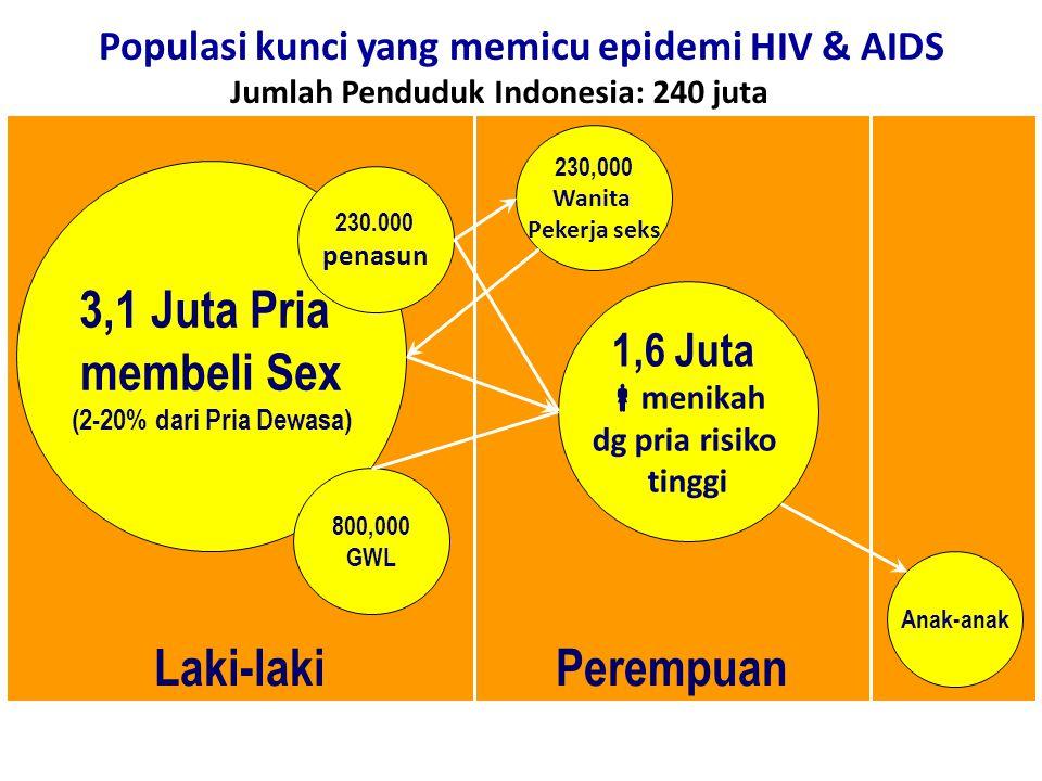 Commission on AIDS in Asia – Projections and Implications 6 Populasi kunci yang memicu epidemi HIV & AIDS PerempuanLaki-laki 3,1 Juta Pria membeli Sex