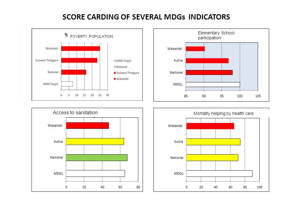 SCORE CARDING OF SEVERAL MDGs INDICATORS POVERTY POPULATION Elementary School participation Access to sanitation Mortality helping by health care
