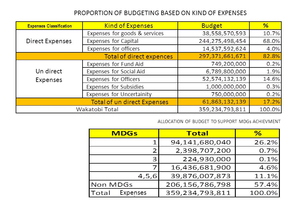 PROPORTION OF BUDGETING BASED ON KIND OF EXPENSES ALLOCATION OF BUDGET TO SUPPORT MDGs ACHIEVMENT Expenses Direct Expenses Un direct Expenses Expenses Classification Kind of ExpensesBudget Total of direct expences Total of un direct Expenses Expenses for goods & services Expenses for Capital Expenses for officers Expenses for Fund Aid Expenses for Social Aid Expenses for Officers Expenses for Subsidies Expenses for Uncertainity