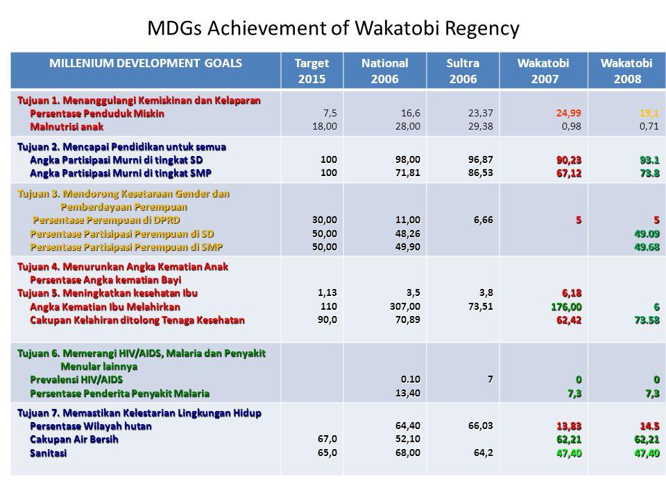 IMPACT OF P3BM IMPLEMENTATION RKPD (Regional Work Plans) of Wakatobi 2010 has focused on MDGs achievement.