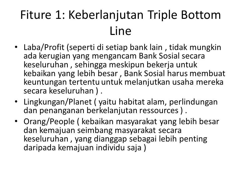 Fiture 1: Keberlanjutan Triple Bottom Line Laba/Profit (seperti di setiap bank lain, tidak mungkin ada kerugian yang mengancam Bank Sosial secara kese