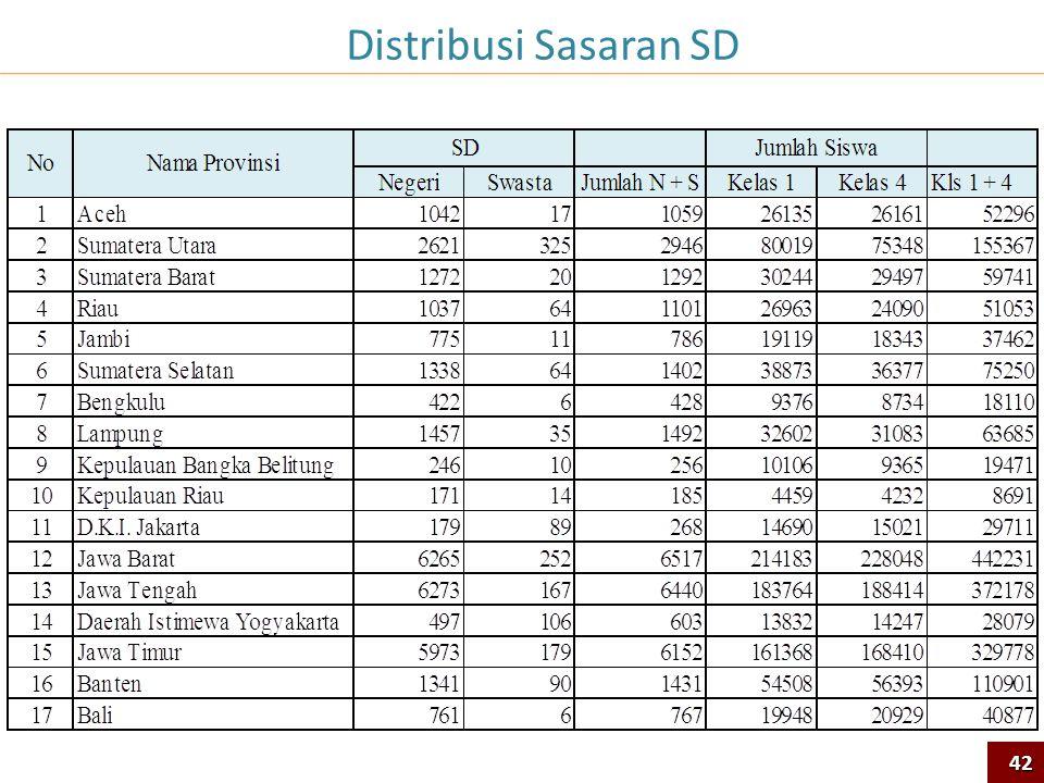 Distribusi Sasaran SD 42