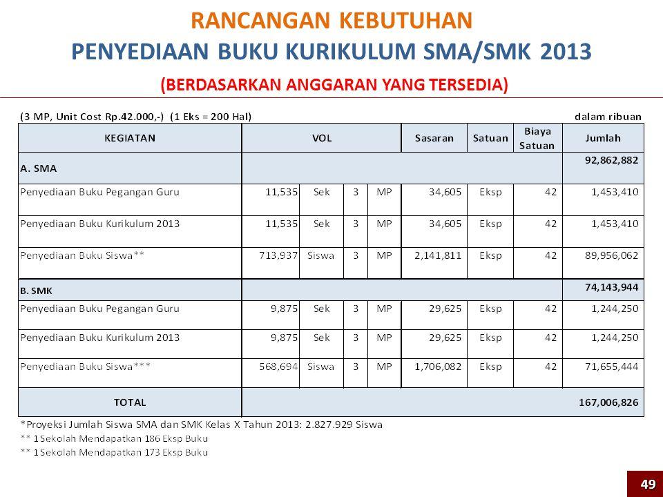RANCANGAN KEBUTUHAN PENYEDIAAN BUKU KURIKULUM SMA/SMK 2013 (BERDASARKAN ANGGARAN YANG TERSEDIA) 49 49