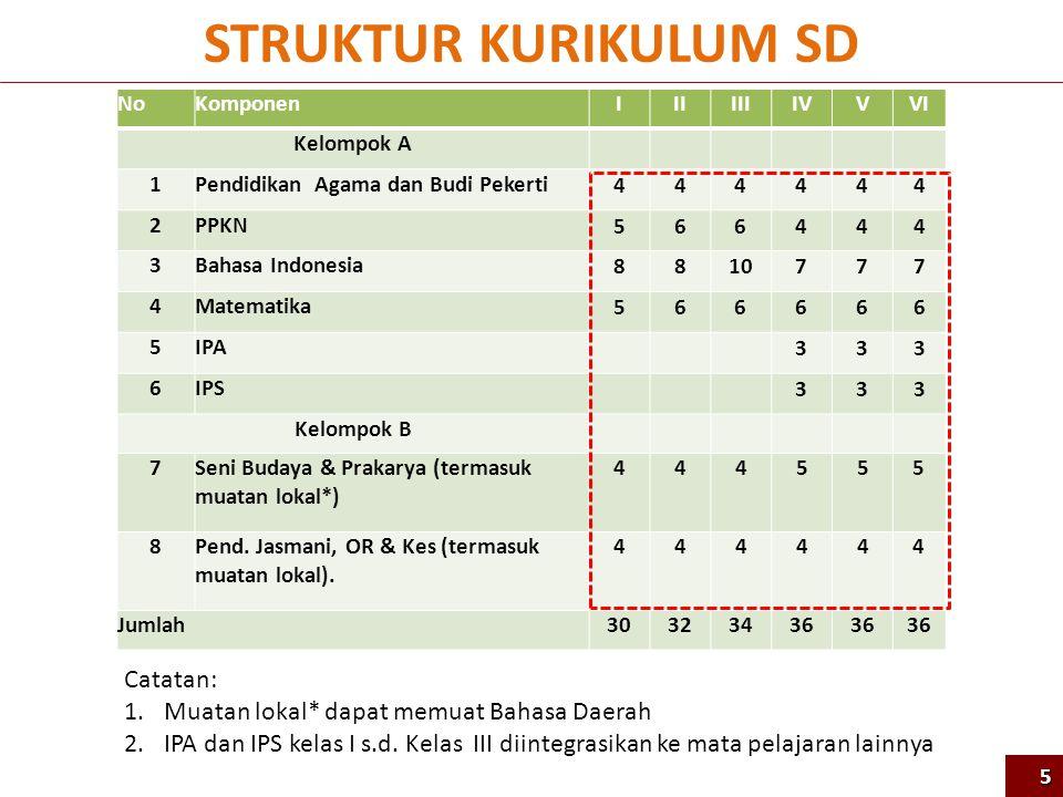Strategi Pelatihan Guru SD NARASUMBER NASIONAL GURU INTI (8.610 ORG) GURU KELAS/MAPEL (151.695) INSTRUKTUR NASIONAL (531 ORG) Guru Kelas I+IV: 396 ORG (52 JP) Guru Agama : 135 ORG (31 JP) 56 Guru Kelas I+IV: 6.622 ORG (52 JP) Guru Agama : 1.988 ORG (31 JP) Guru Kelas I: 53.538 ORG (33+19 JP) Guru Kelas IV: 53.538 ORG (33+19 JP) Guru Agama : 44.619 ORG (33+19 JP) (33 JP Tatap Muka + 19 JP Mandiri Terbimbing)