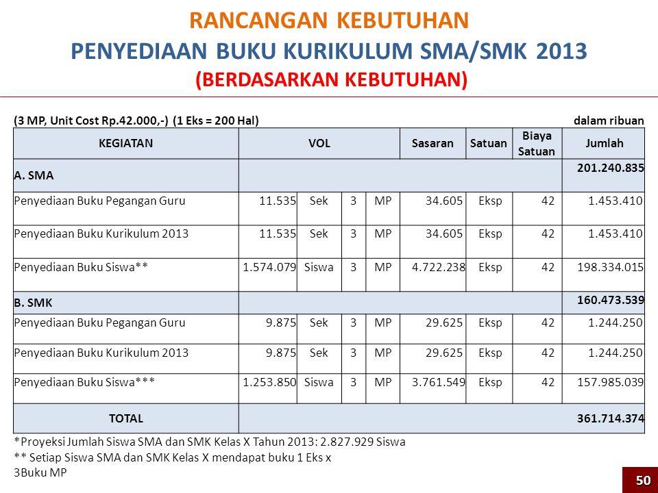 RANCANGAN KEBUTUHAN PENYEDIAAN BUKU KURIKULUM SMA/SMK 2013 (BERDASARKAN KEBUTUHAN) 50 (3 MP, Unit Cost Rp.42.000,-) (1 Eks = 200 Hal)dalam ribuan KEGIATANVOLSasaranSatuan Biaya Satuan Jumlah A.