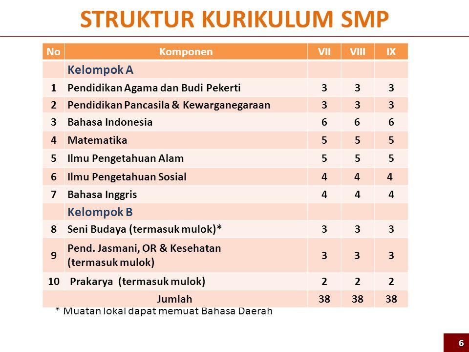 Strategi Pelatihan Guru SMP NARASUMBER NASIONAL GURU INTI (19.880 ORG) GURU MAPEL (365.020 ORG) INSTRUKTUR NASIONAL (1.350 ORG) 57 PPKn, Bahasa Indonesia, Matematika, IPA, IPS, Bahasa Inggris 52 JP 135 orang per mapel Agama, Seni Budaya, Penjasorkes, Prakarya 31 JP PPKn, Bahasa Indonesia, Matematika, IPA, IPS, Bahasa Inggris 52 JP 1.988 orang per mapel Agama, Seni Budaya, Penjasorkes, Prakarya 31 JP PPKn, Bahasa Indonesia, Matematika, IPA, IPS, Bahasa Inggris 52 JP (33+19) 36.502 orang per mapel Agama, Seni Budaya, Penjasorkes, Prakarya 31 JP (22+9) (33 JP Tatap Muka + 19 JP Mandiri Terbimbing) (22 JP Tatap Muka + 9 JP Mandiri Terbimbing)