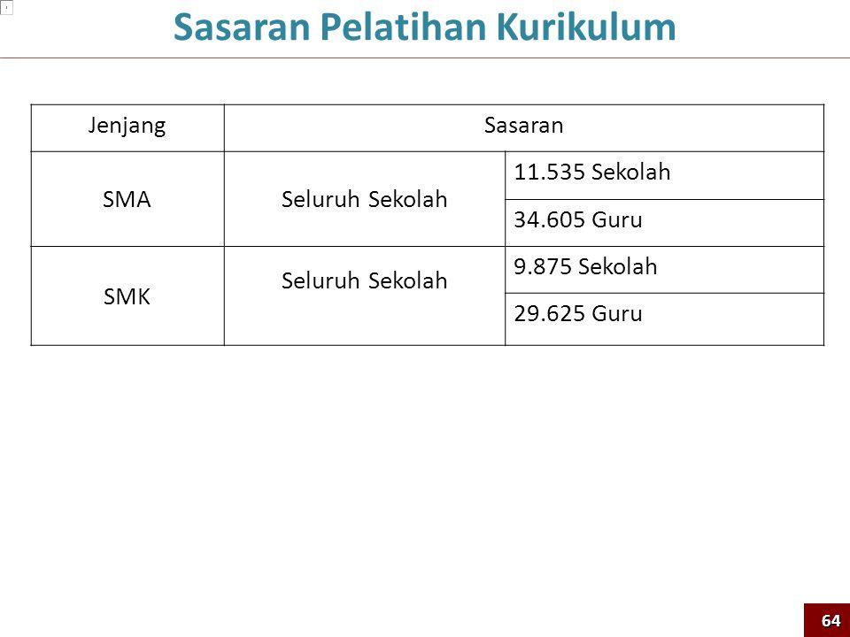 JenjangSasaran SMASeluruh Sekolah 11.535 Sekolah 34.605 Guru SMK Seluruh Sekolah 9.875 Sekolah 29.625 Guru Sasaran Pelatihan Kurikulum64