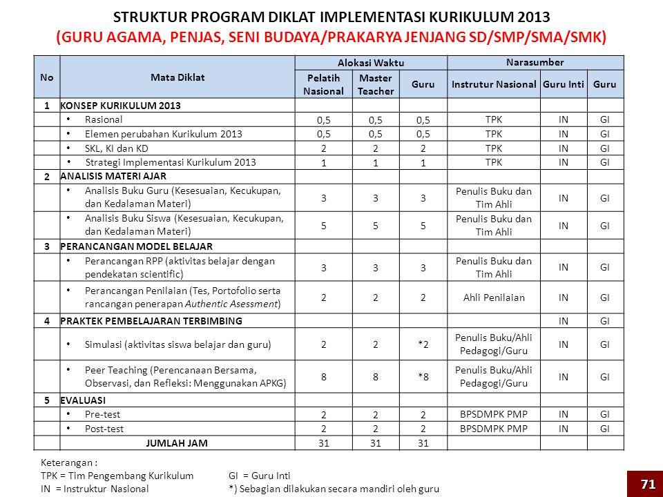 STRUKTUR PROGRAM DIKLAT IMPLEMENTASI KURIKULUM 2013 (GURU AGAMA, PENJAS, SENI BUDAYA/PRAKARYA JENJANG SD/SMP/SMA/SMK) NoMata Diklat Alokasi Waktu Narasumber Pelatih Nasional Master Teacher Guru Instrutur NasionalGuru IntiGuru 1KONSEP KURIKULUM 2013 Rasional 0,5 TPKININGI Elemen perubahan Kurikulum 2013 0,5 TPKININGI SKL, KI dan KD 222 TPKININGI Strategi Implementasi Kurikulum 2013 111 TPKININGI 2 ANALISIS MATERI AJAR Analisis Buku Guru (Kesesuaian, Kecukupan, dan Kedalaman Materi) 333 Penulis Buku dan Tim Ahli ININGI Analisis Buku Siswa (Kesesuaian, Kecukupan, dan Kedalaman Materi) 555 Penulis Buku dan Tim Ahli ININGI 3PERANCANGAN MODEL BELAJAR Perancangan RPP (aktivitas belajar dengan pendekatan scientific) 333 Penulis Buku dan Tim Ahli ININGI Perancangan Penilaian (Tes, Portofolio serta rancangan penerapan Authentic Asessment) 222 Ahli PenilaianININGI 4PRAKTEK PEMBELAJARAN TERBIMBING ININGI Simulasi (aktivitas siswa belajar dan guru) 22*2 Penulis Buku/Ahli Pedagogi/Guru ININGI Peer Teaching (Perencanaan Bersama, Observasi, dan Refleksi: Menggunakan APKG) 88*8 Penulis Buku/Ahli Pedagogi/Guru ININGI 5EVALUASI Pre-test 222 BPSDMPK PMPININGI Post-test 222 BPSDMPK PMPININGI JUMLAH JAM 31 Keterangan : TPK = Tim Pengembang Kurikulum IN = Instruktur Nasional GI = Guru Inti *) Sebagian dilakukan secara mandiri oleh guru 71