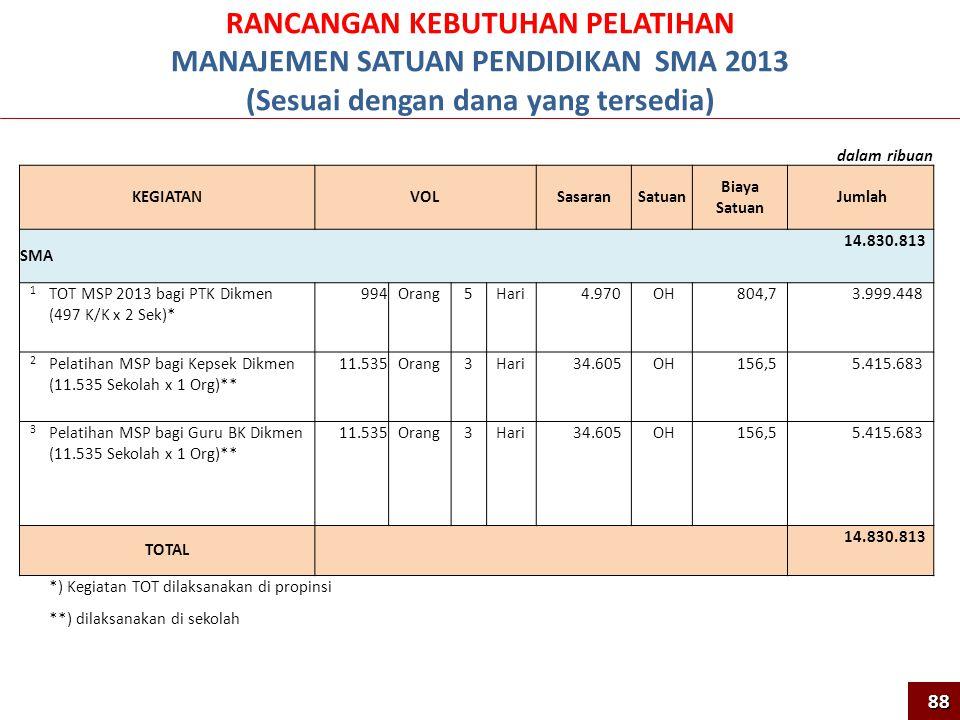 RANCANGAN KEBUTUHAN PELATIHAN MANAJEMEN SATUAN PENDIDIKAN SMA 2013 (Sesuai dengan dana yang tersedia) dalam ribuan KEGIATANVOLSasaranSatuan Biaya Satuan Jumlah SMA 14.830.813 1 TOT MSP 2013 bagi PTK Dikmen (497 K/K x 2 Sek)* 994Orang5Hari 4.970 OH 804,7 3.999.448 2 Pelatihan MSP bagi Kepsek Dikmen (11.535 Sekolah x 1 Org)** 11.535Orang3Hari 34.605 OH 156,5 5.415.683 3 Pelatihan MSP bagi Guru BK Dikmen (11.535 Sekolah x 1 Org)** 11.535Orang3Hari 34.605 OH 156,5 5.415.683 TOTAL 14.830.813 *) Kegiatan TOT dilaksanakan di propinsi **) dilaksanakan di sekolah 88