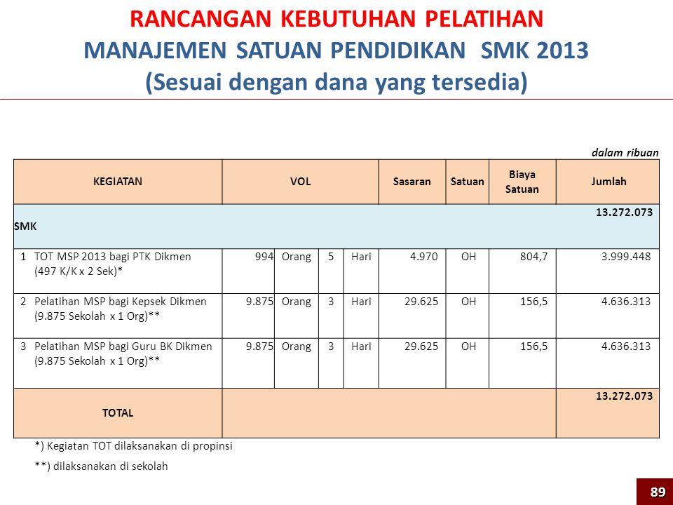 RANCANGAN KEBUTUHAN PELATIHAN MANAJEMEN SATUAN PENDIDIKAN SMK 2013 (Sesuai dengan dana yang tersedia) dalam ribuan KEGIATANVOLSasaranSatuan Biaya Satuan Jumlah SMK 13.272.073 1TOT MSP 2013 bagi PTK Dikmen (497 K/K x 2 Sek)* 994Orang5Hari 4.970 OH 804,7 3.999.448 2Pelatihan MSP bagi Kepsek Dikmen (9.875 Sekolah x 1 Org)** 9.875Orang3Hari 29.625 OH 156,5 4.636.313 3Pelatihan MSP bagi Guru BK Dikmen (9.875 Sekolah x 1 Org)** 9.875Orang3Hari 29.625 OH 156,5 4.636.313 TOTAL 13.272.073 *) Kegiatan TOT dilaksanakan di propinsi **) dilaksanakan di sekolah 89