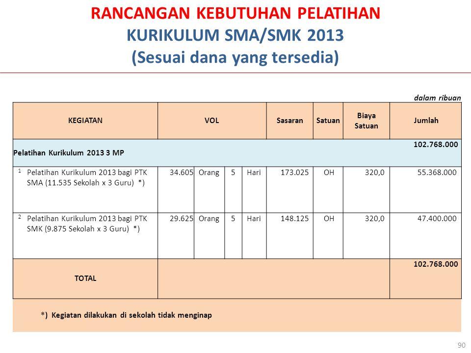 RANCANGAN KEBUTUHAN PELATIHAN KURIKULUM SMA/SMK 2013 (Sesuai dana yang tersedia) 90 dalam ribuan KEGIATANVOLSasaranSatuan Biaya Satuan Jumlah Pelatihan Kurikulum 2013 3 MP 102.768.000 1 Pelatihan Kurikulum 2013 bagi PTK SMA (11.535 Sekolah x 3 Guru) *) 34.605Orang5Hari 173.025 OH 320,0 55.368.000 2 Pelatihan Kurikulum 2013 bagi PTK SMK (9.875 Sekolah x 3 Guru) *) 29.625Orang5Hari 148.125 OH 320,0 47.400.000 TOTAL 102.768.000 *) Kegiatan dilakukan di sekolah tidak menginap