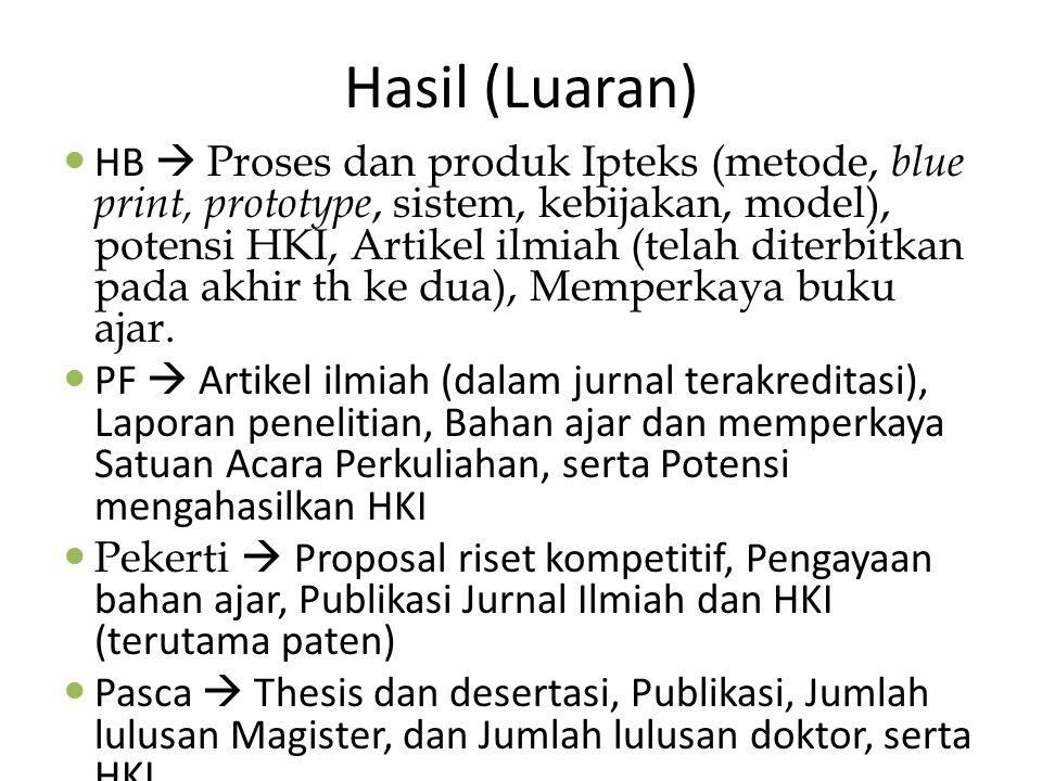 Hasil (Luaran) HB  Proses dan produk Ipteks (metode, blue print, prototype, sistem, kebijakan, model), potensi HKI, Artikel ilmiah (telah diterbitkan
