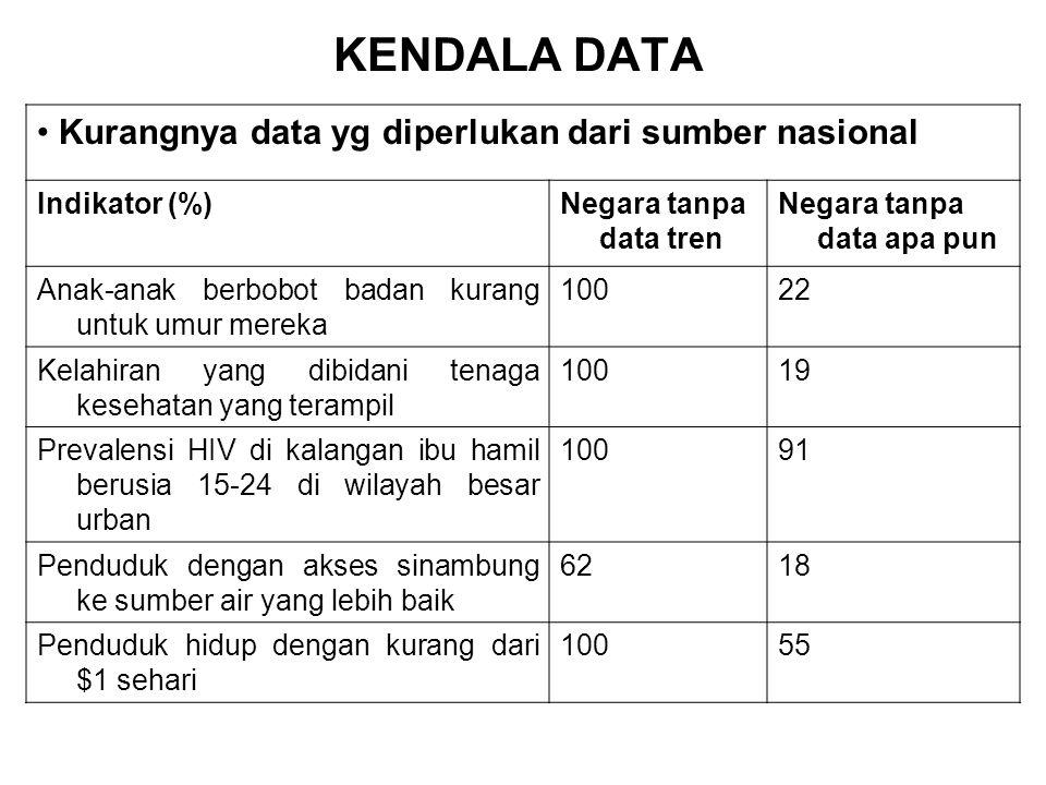 KENDALA DATA Kurangnya data yg diperlukan dari sumber nasional Indikator (%)Negara tanpa data tren Negara tanpa data apa pun Anak-anak berbobot badan kurang untuk umur mereka 10022 Kelahiran yang dibidani tenaga kesehatan yang terampil 10019 Prevalensi HIV di kalangan ibu hamil berusia 15-24 di wilayah besar urban 10091 Penduduk dengan akses sinambung ke sumber air yang lebih baik 6218 Penduduk hidup dengan kurang dari $1 sehari 10055
