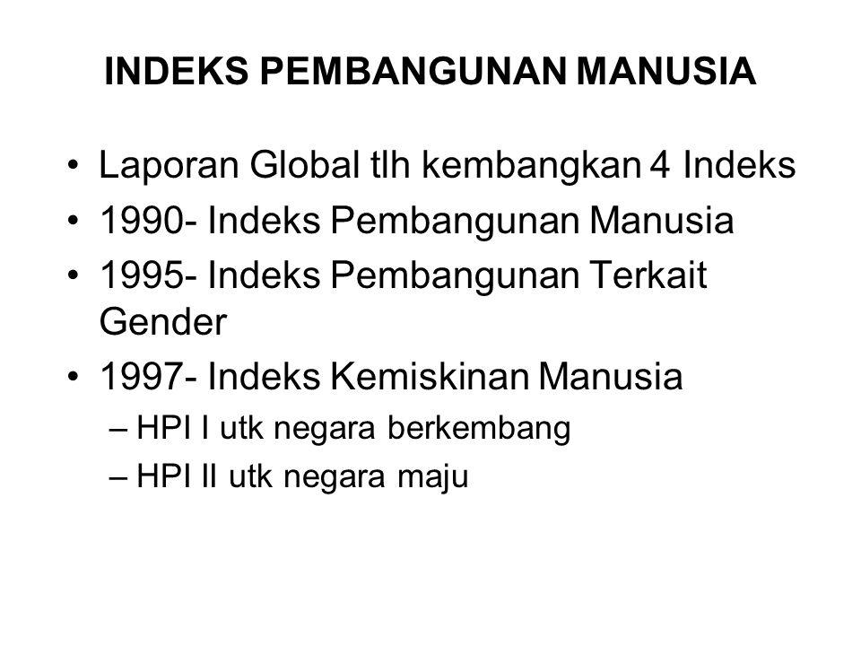INDEKS PEMBANGUNAN MANUSIA Laporan Global tlh kembangkan 4 Indeks 1990- Indeks Pembangunan Manusia 1995- Indeks Pembangunan Terkait Gender 1997- Indeks Kemiskinan Manusia –HPI I utk negara berkembang –HPI II utk negara maju