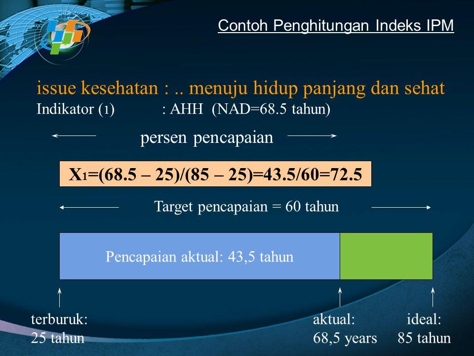 Contoh Penghitungan Indeks IPM terburuk: 25 tahun ideal: 85 tahun Pencapaian aktual: 43,5 tahun aktual: 68,5 years persen pencapaian X 1 =(68.5 – 25)/