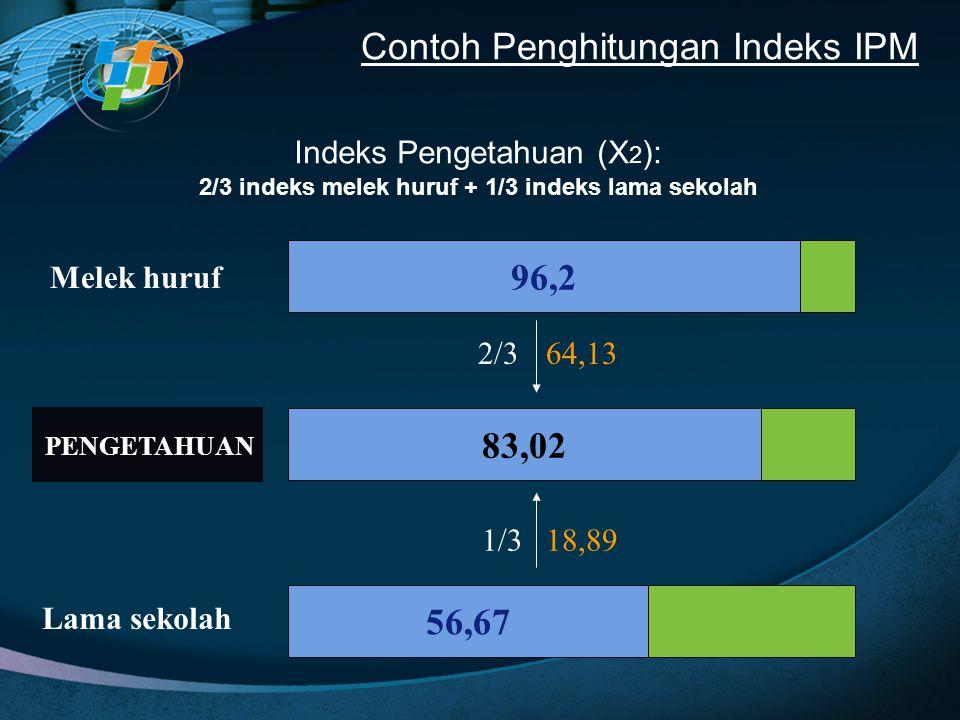 Indeks Pengetahuan (X 2 ): 2/3 indeks melek huruf + 1/3 indeks lama sekolah Melek huruf PENGETAHUAN Lama sekolah 96,2 56,67 83,02 2/364,13 1/318,89 Co