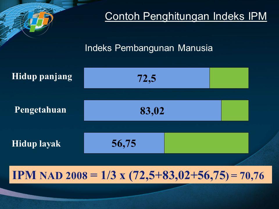 Indeks Pembangunan Manusia Hidup panjang Pengetahuan Hidup layak 72,5 56,75 83,02 IPM NAD 2008 = 1/3 x (72,5+83,02+56,75 ) = 70,76 Contoh Penghitungan