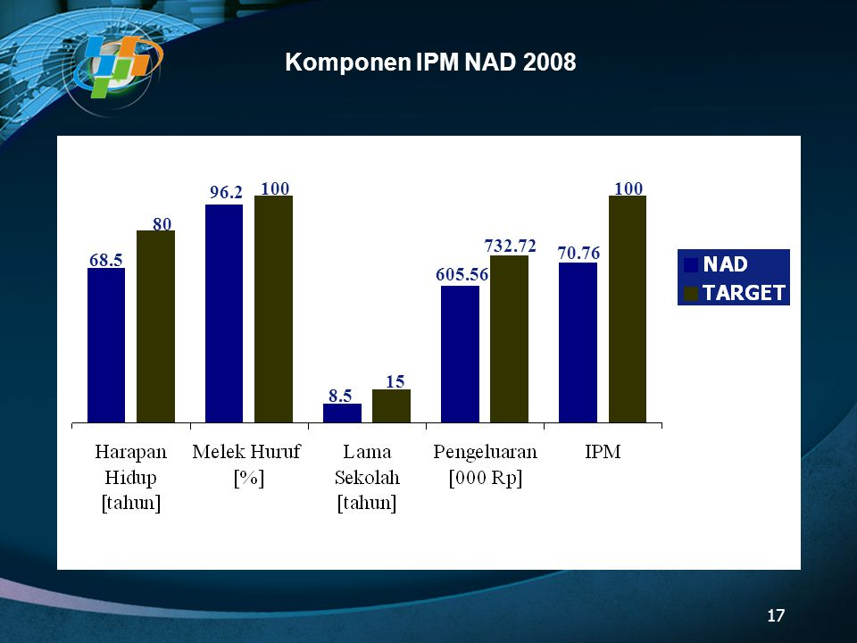 Komponen IPM NAD 2008 17 68.5 80 96.2 100 8.5 15 605.56 732.72 100 70.76