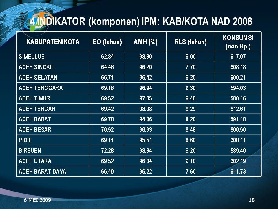 6 MEI 200918 4 INDIKATOR (komponen) IPM: KAB/KOTA NAD 2008