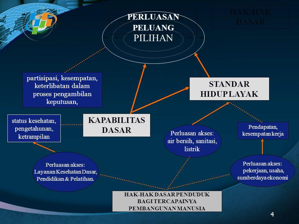 PILIHAN STANDAR HIDUP LAYAK KAPABILITAS DASAR partisipasi, kesempatan, keterlibatan dalam proses pengambilan keputusan, status kesehatan, pengetahunan