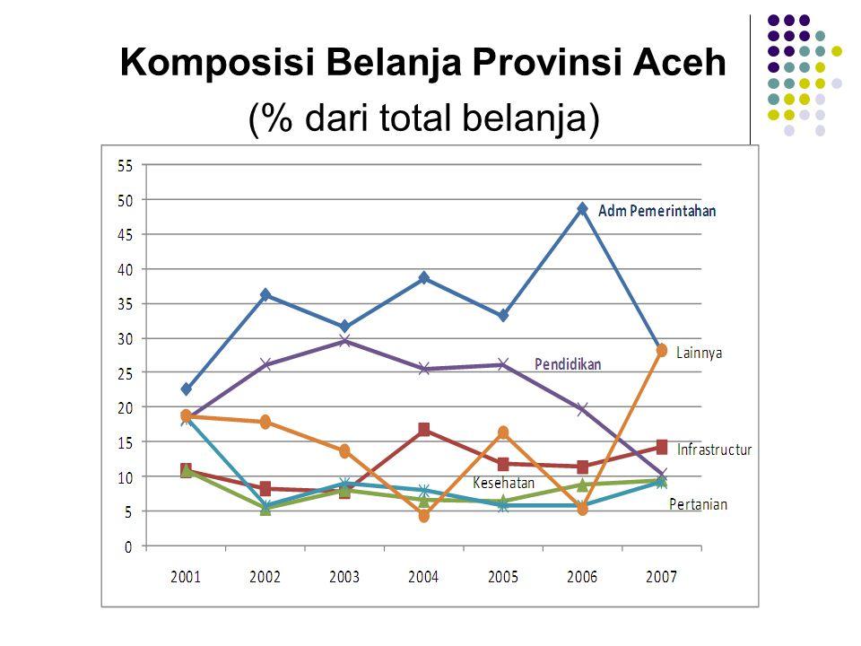 Komposisi Belanja Provinsi Aceh (% dari total belanja)