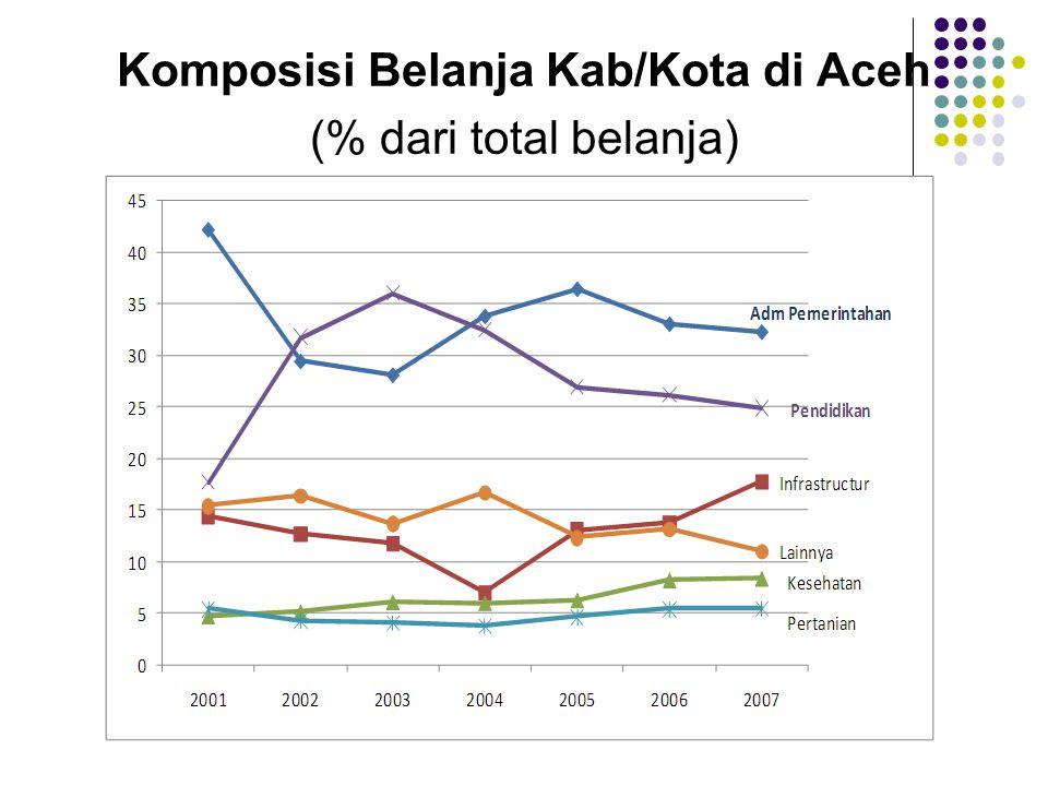 Komposisi Belanja Kab/Kota di Aceh (% dari total belanja)