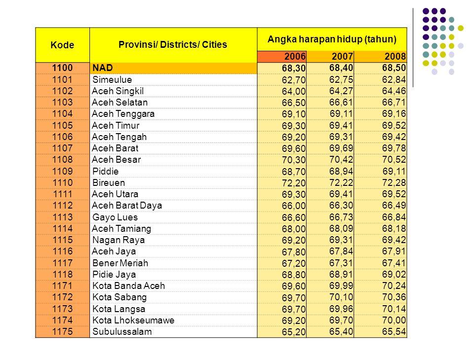 Provinsi/ Districts/ Cities Angka harapan hidup (tahun) Kode 200620072008 1100 NAD 68,30 68,4068,50 1101 Simeulue 62,70 62,7562,84 1102 Aceh Singkil 64,00 64,2764,46 1103 Aceh Selatan 66,50 66,6166,71 1104 Aceh Tenggara 69,10 69,1169,16 1105 Aceh Timur 69,30 69,4169,52 1106 Aceh Tengah 69,20 69,3169,42 1107 Aceh Barat 69,60 69,6969,78 1108 Aceh Besar 70,30 70,4270,52 1109 Piddie 68,70 68,9469,11 1110 Bireuen 72,20 72,2272,28 1111 Aceh Utara 69,30 69,4169,52 1112 Aceh Barat Daya 66,00 66,3066,49 1113 Gayo Lues 66,60 66,7366,84 1114 Aceh Tamiang 68,00 68,0968,18 1115 Nagan Raya 69,20 69,3169,42 1116 Aceh Jaya 67,80 67,8467,91 1117 Bener Meriah 67,20 67,3167,41 1118 Pidie Jaya 68,80 68,9169,02 1171 Kota Banda Aceh 69,60 69,9970,24 1172 Kota Sabang 69,70 70,1070,36 1173 Kota Langsa 69,70 69,9670,14 1174 Kota Lhokseumawe 69,20 69,7070,00 1175 Subulussalam 65,20 65,4065,54