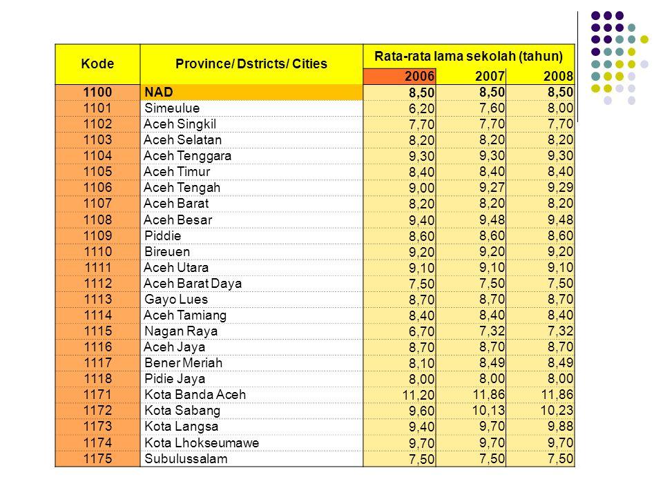 KodeProvince/ Dstricts/ Cities Rata-rata lama sekolah (tahun) 200620072008 1100 NAD 8,50 1101 Simeulue 6,20 7,608,00 1102 Aceh Singkil 7,70 1103 Aceh Selatan 8,20 1104 Aceh Tenggara 9,30 1105 Aceh Timur 8,40 1106 Aceh Tengah 9,00 9,279,29 1107 Aceh Barat 8,20 1108 Aceh Besar 9,40 9,48 1109 Piddie 8,60 1110 Bireuen 9,20 1111 Aceh Utara 9,10 1112 Aceh Barat Daya 7,50 1113 Gayo Lues 8,70 1114 Aceh Tamiang 8,40 1115 Nagan Raya 6,70 7,32 1116 Aceh Jaya 8,70 1117 Bener Meriah 8,10 8,49 1118 Pidie Jaya 8,00 1171 Kota Banda Aceh 11,20 11,86 1172 Kota Sabang 9,60 10,1310,23 1173 Kota Langsa 9,40 9,709,88 1174 Kota Lhokseumawe 9,70 1175 Subulussalam 7,50