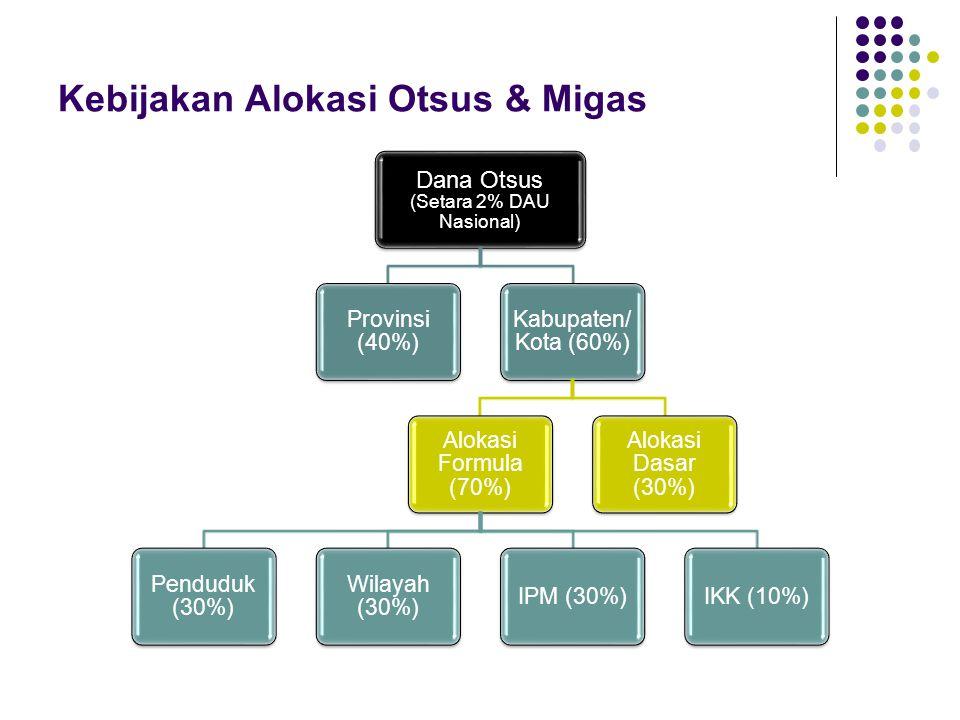 Kebijakan Alokasi Otsus & Migas Dana Otsus (Setara 2% DAU Nasional) Provinsi (40%) Kabupaten/ Kota (60%) Alokasi Formula (70%) Penduduk (30%) Wilayah (30%) IPM (30%)IKK (10%) Alokasi Dasar (30%)
