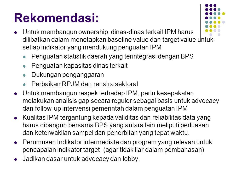 Rekomendasi: Untuk membangun ownership, dinas-dinas terkait IPM harus dilibatkan dalam menetapkan baseline value dan target value untuk setiap indikator yang mendukung penguatan IPM Penguatan statistik daerah yang terintegrasi dengan BPS Penguatan kapasitas dinas terkait Dukungan penganggaran Perbaikan RPJM dan renstra sektoral Untuk membangun respek terhadap IPM, perlu kesepakatan melakukan analisis gap secara reguler sebagai basis untuk advocacy dan follow-up intervensi pemerintah dalam penguatan IPM Kualitas IPM tergantung kepada validitas dan reliabilitas data yang harus dibangun bersama BPS yang antara lain meliputi perluasan dan keterwakilan sampel dan penerbitan yang tepat waktu.