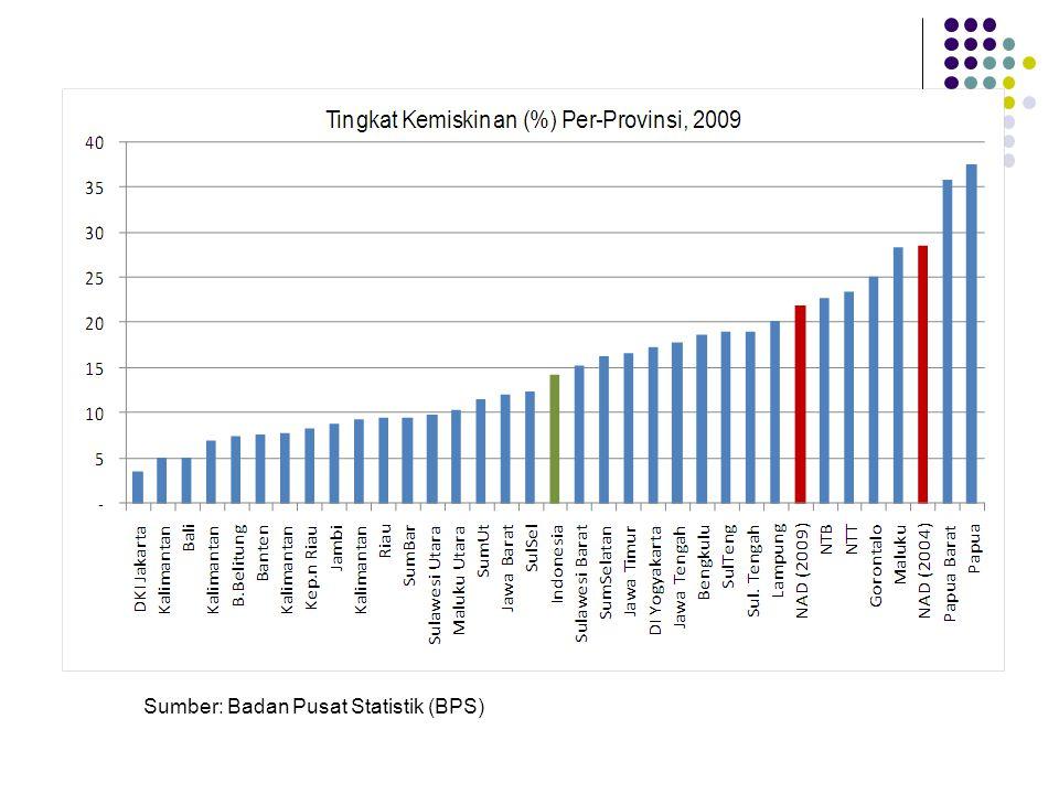 Sumber: Badan Pusat Statistik (BPS)