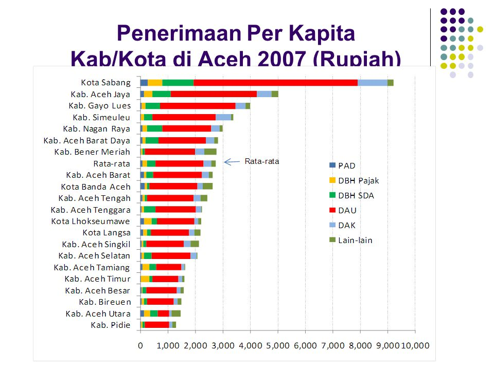KodeProvinsi/ Kabupaten/Kota Angka melek huruf (persen) 200620072008 1100 NAD 96,20 1101 Simeulue 98,30 1102 Aceh Singkil 96,20 1103 Aceh Selatan 96,42 1104 Aceh Tenggara 96,94 1105 Aceh Timur 97,24 97,35 1106 Aceh Tengah 97,47 98,08 1107 Aceh Barat 89,87 94,06 1108 Aceh Besar 96,93 1109 Piddie 94,53 95,51 1110 Bireuen 98,34 1111 Aceh Utara 96,04 1112 Aceh Barat Daya 95,70 96,22 1113 Gayo Lues 86,70 1114 Aceh Tamiang 98,00 1115 Nagan Raya 89,70 1116 Aceh Jaya 91,06 91,7893,73 1117 Bener Meriah 96,40 97,19 1118 Pidie Jaya 94,20 1171 Kota Banda Aceh 99,03 1172 Kota Sabang 98,16 98,2698,78 1173 Kota Langsa 98,47 98,75 1174 Kota Lhokseumawe 98,82 1175 Subulussalam 96,50