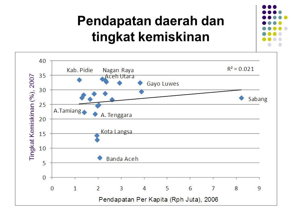 Pendapatan daerah dan tingkat kemiskinan Tingkat Kemiskinan (%), 2007