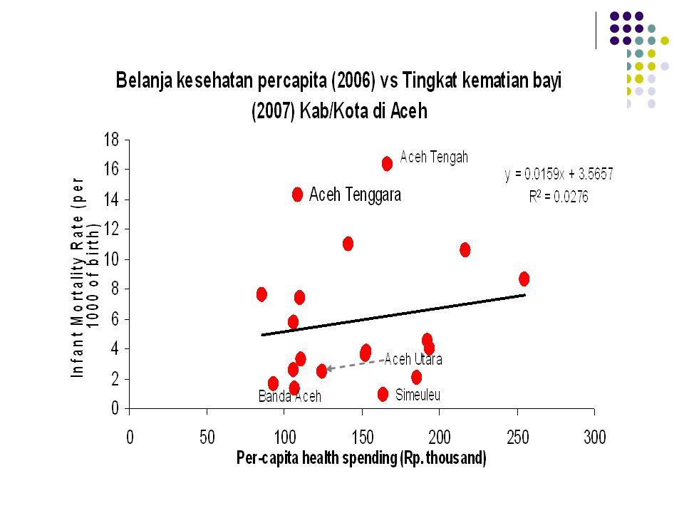 Rata-rata pengeluaran per kapita Kab/Kota untuk sektor pendidikan (Harga Konstan 2006)