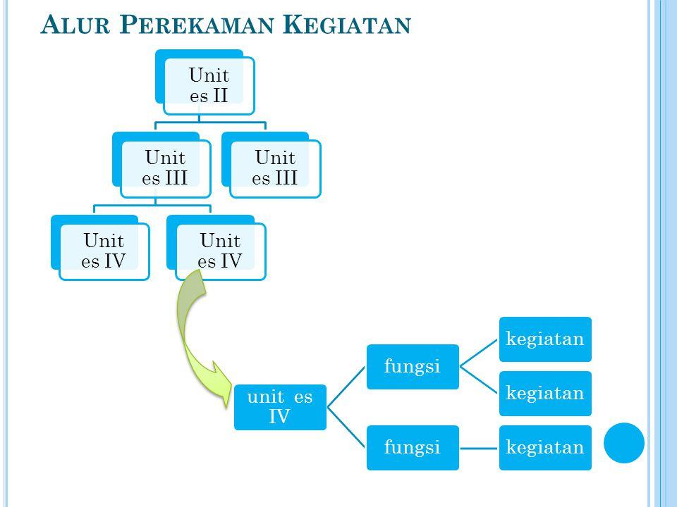 A LUR P EREKAMAN K EGIATAN Unit es II Unit es III Unit es IV Unit es III unit es IV fungsikegiatan fungsikegiatan