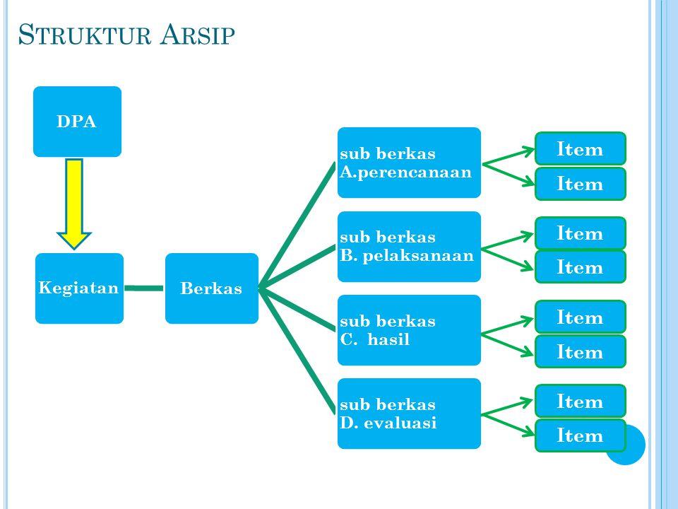 S TRUKTUR A RSIP KegiatanBerkas sub berkas A.perencanaan sub berkas B. pelaksanaan sub berkas C. hasil sub berkas D. evaluasi Item DPA