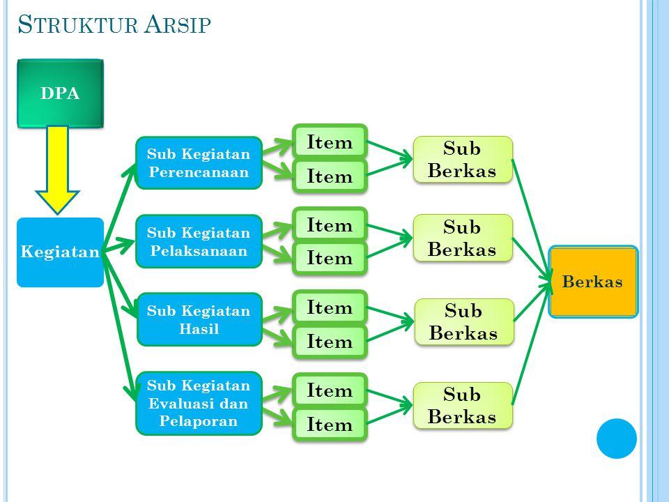 S TRUKTUR A RSIP Item DPA Kegiatan Sub Kegiatan Perencanaan Sub Kegiatan Pelaksanaan Sub Kegiatan Hasil Sub Kegiatan Evaluasi dan Pelaporan Sub Berkas Berkas