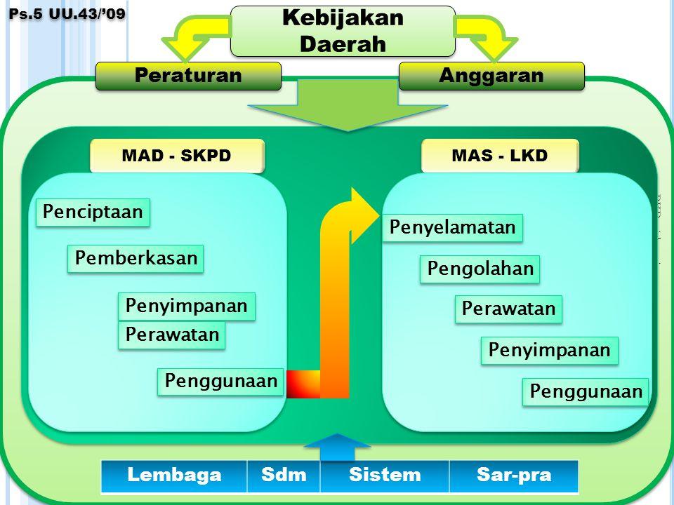 PKD:wid-anri 9 MAS - LKD Penyelamatan Pengolahan Perawatan Penyimpanan Penggunaan LembagaSdmSistemSar-pra MAD - SKPD Penciptaan Penggunaan Penyimpanan Pemberkasan Perawatan Kebijakan Daerah Peraturan Anggaran Ps.5 UU.43/'09