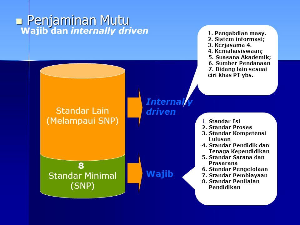Penjaminan Mutu Penjaminan Mutu 8 Standar Minimal (SNP) Standar Lain (Melampaui SNP) Wajib Internally driven 1. Standar Isi 2. Standar Proses 3. Stand