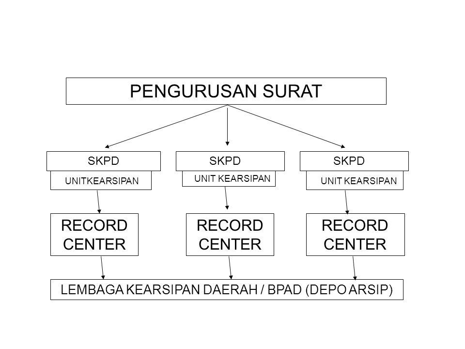 SKPD PENGURUSAN SURAT RECORD CENTER UNITKEARSIPAN RECORD CENTER LEMBAGA KEARSIPAN DAERAH / BPAD (DEPO ARSIP)