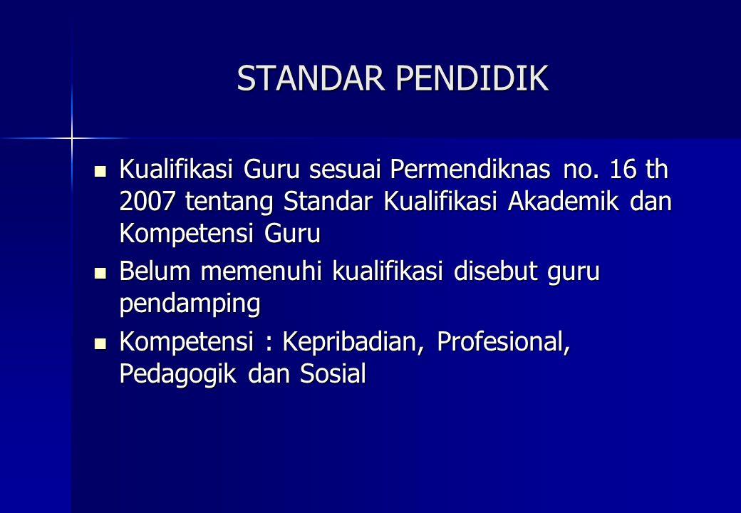 STANDAR PENDIDIK Kualifikasi Guru sesuai Permendiknas no. 16 th 2007 tentang Standar Kualifikasi Akademik dan Kompetensi Guru Kualifikasi Guru sesuai