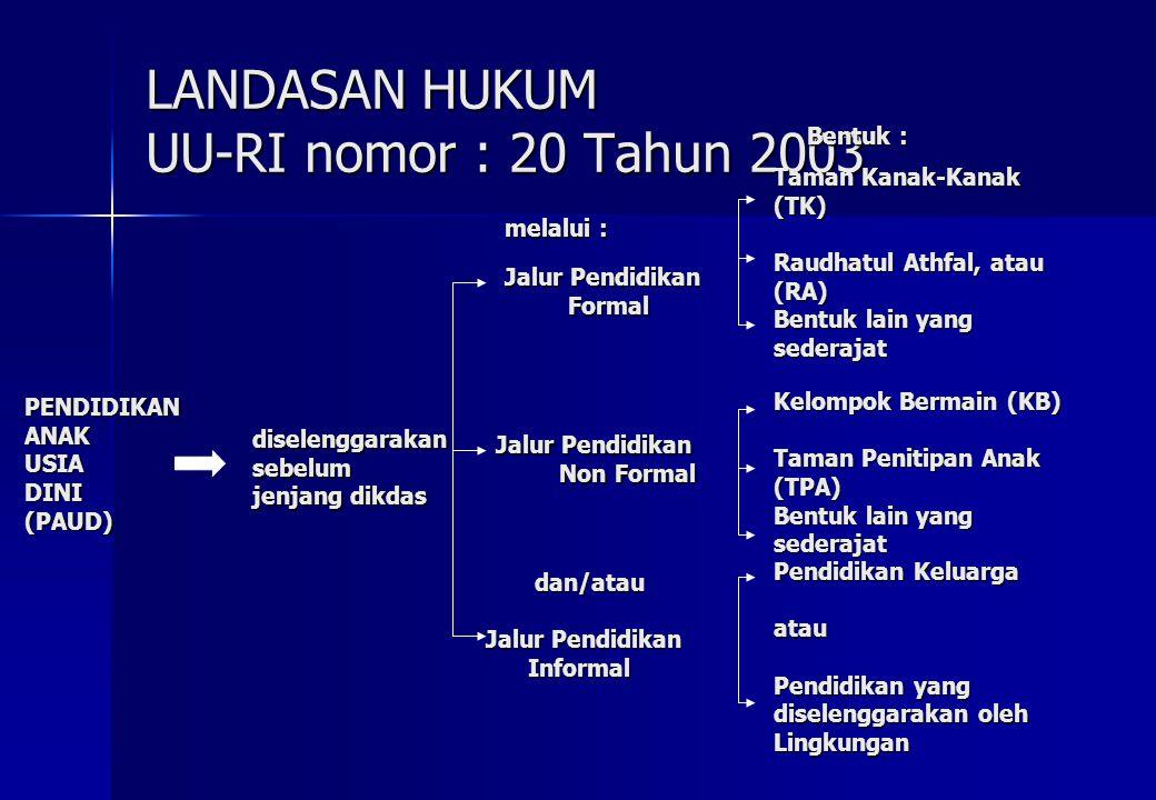 LANDASAN HUKUM UU-RI nomor : 20 Tahun 2003 PENDIDIKAN ANAK USIA DINI (PAUD) diselenggarakan sebelum jenjang dikdas melalui : Jalur Pendidikan Formal J