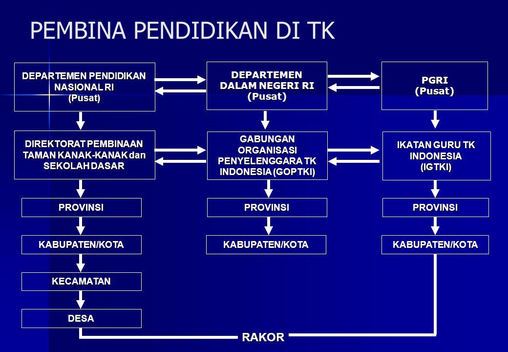 PEMBINA PENDIDIKAN DI TK DEPARTEMEN PENDIDIKAN NASIONAL RI (Pusat) DEPARTEMEN DALAM NEGERI RI (Pusat) GABUNGAN ORGANISASI PENYELENGGARA TK INDONESIA (
