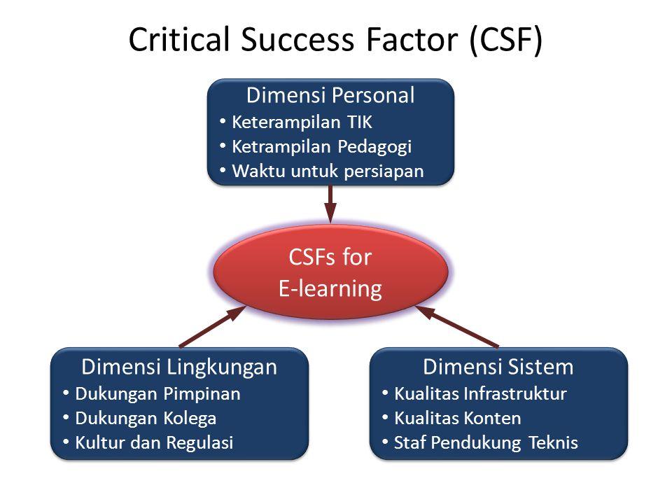 Critical Success Factor (CSF) CSFs for E-learning Dimensi Personal Keterampilan TIK Ketrampilan Pedagogi Waktu untuk persiapan Dimensi Personal Ketera