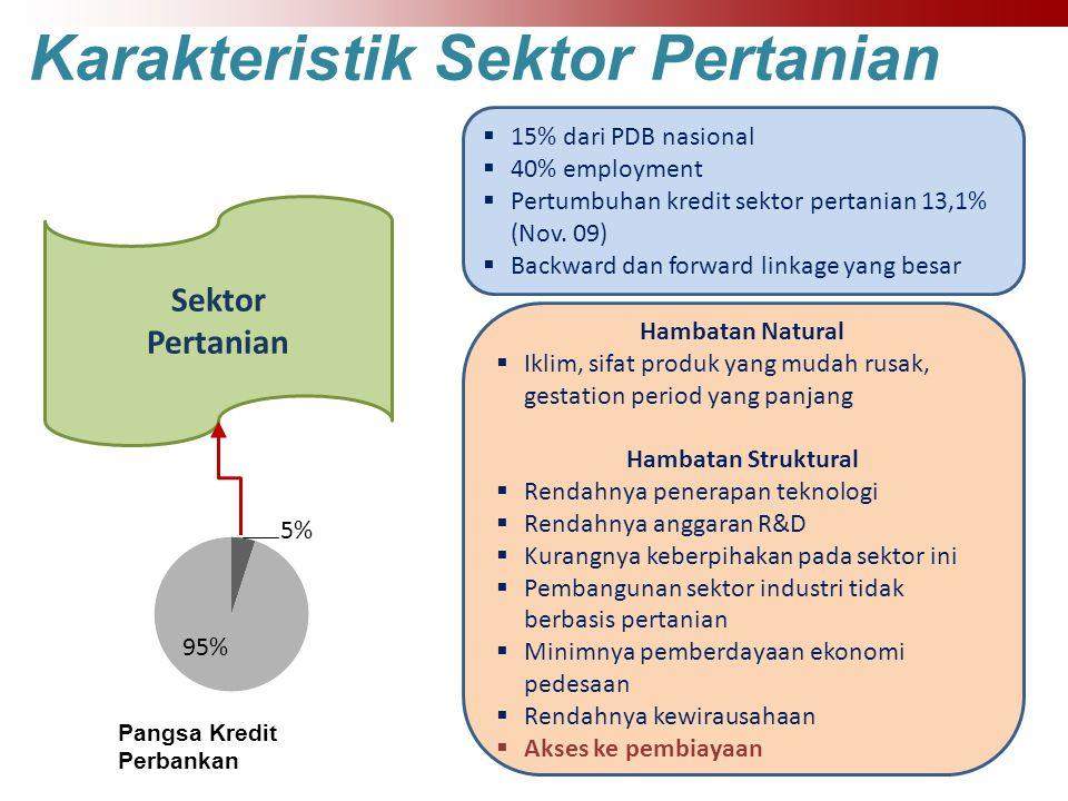 Karakteristik Sektor Pertanian Sektor Pertanian Pangsa Kredit Perbankan Hambatan Natural  Iklim, sifat produk yang mudah rusak, gestation period yang